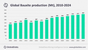 Global bauxite production (mt), 2010-2024. (Source: GlobalData)