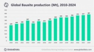 Global Bauxite Supply to be marginally affected amidst Covid-19 Measures, says GlobalData